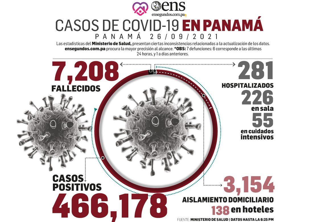 Pandemia: Hoy domingo 185 casos nuevos, 7 fallecidos y 55 en UCI