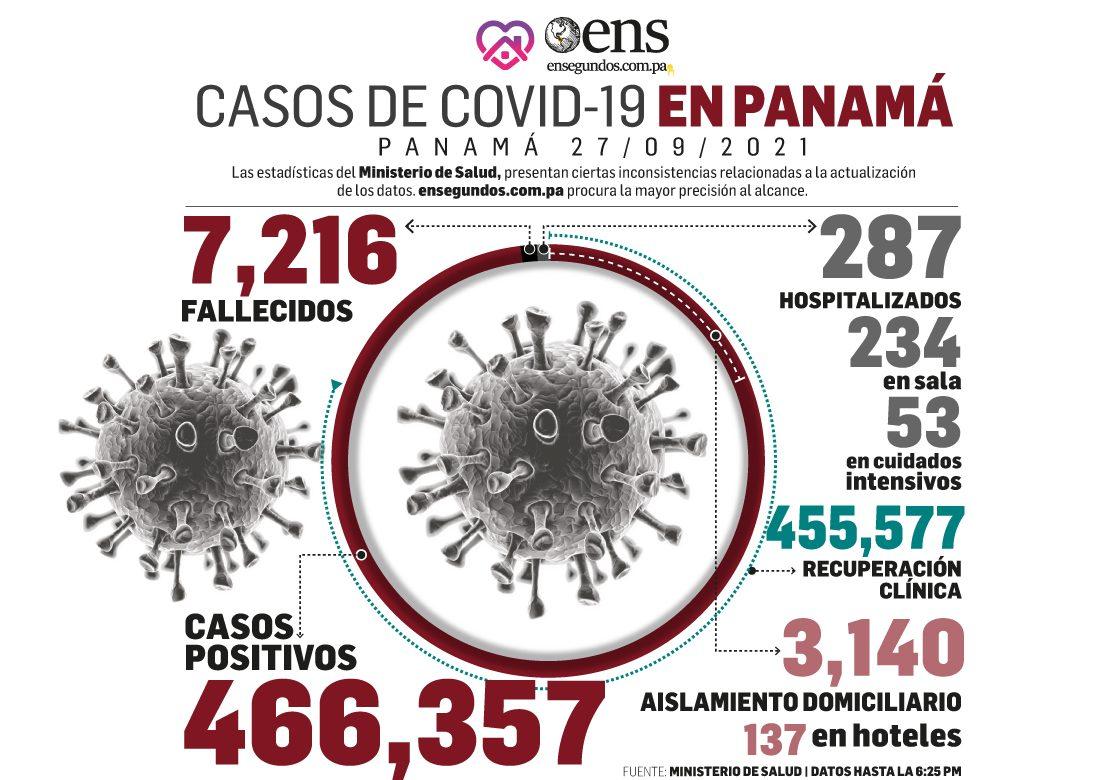 Disminuyen los casos positivos nuevos de Covid-19, 179, y los pacientes en UCI, 53