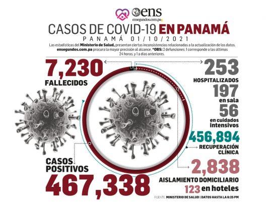 Covid-19 en declive: hoy 225 casos nuevos, 2 defunciones y 56 pacientes en UCI
