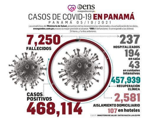 El virus de la Covid-19 está controlado, explicó el MINSA