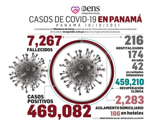 Hoy domingo: 119 casos nuevos y 3 fallecidos por Covid-19 en Panamá