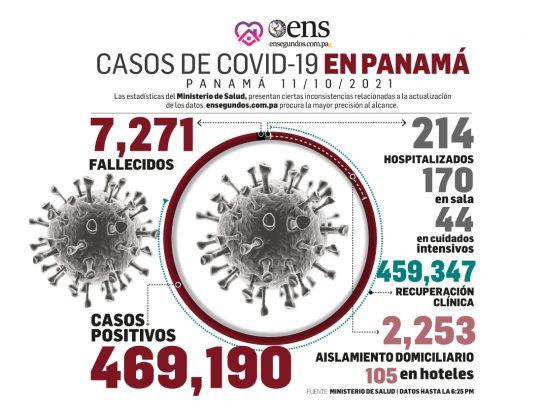 Hoy lunes: 108 nuevos casos, 4 fallecidos y 44 en UCI por Covid-19