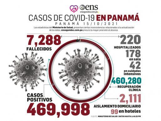 MINSA reporta 2,430 casos activos de Covid-19 en Panamá