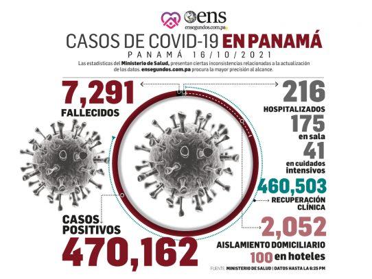 Hoy domingo: 164 nuevos contagios y 3 defunciones por Covid-19