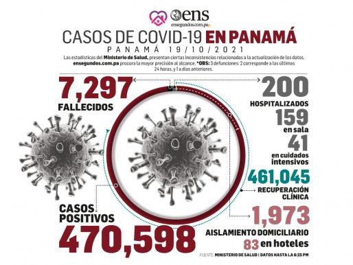 Panamá sigue en control del coronavirus, no obstante, se requiere mantener la bioseguridad