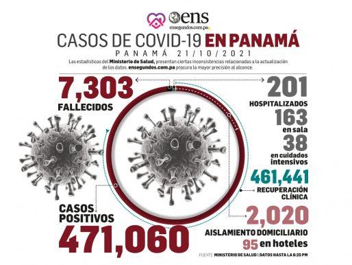 Panamá es el país de las Américas con la más baja letalidad 1,5% por Covid-19