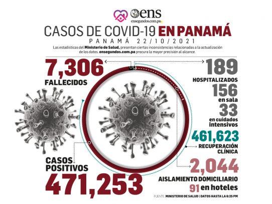 Informe epidemiológico: 193 casos nuevos y 3 fallecidos en las últimas 24 horas