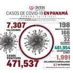 ¡Buena noticia¡ Panamá sin fallecidos por Covid-19 en las últimas 24 horas.