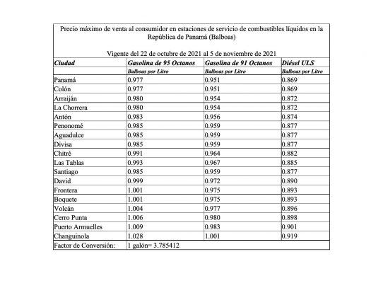 Anuncian nuevos precios de los combustibles líquidos vigentes desde mañana 22 de octubre