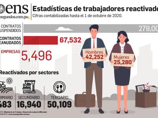 Sector terciario de la economía concentra la mayor cantidad de trabajadores reactivados