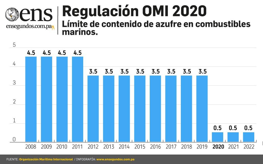 Panamá afronta compromiso con la reducción de azufre en buques