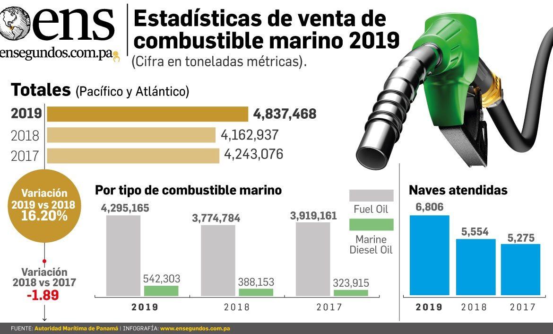Aumenta la venta de combustible marino en Panamá