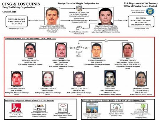 México bloquea miles de cuentas relacionadas con Cártel Jalisco Nueva Generación