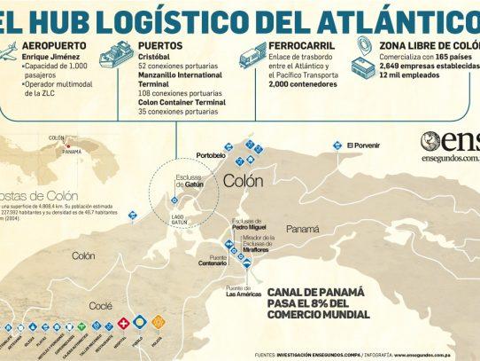 Colón, potencial logístico amenazado por el riesgo social
