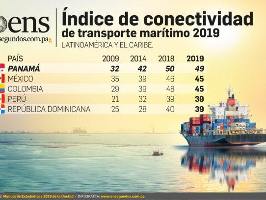 Panamá domina la región en conectividad marítima