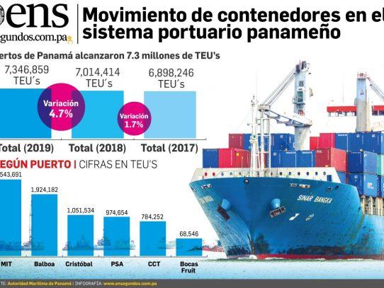 Puertos de Panamá aumentan en 4.7% el volumen de carga en 2019