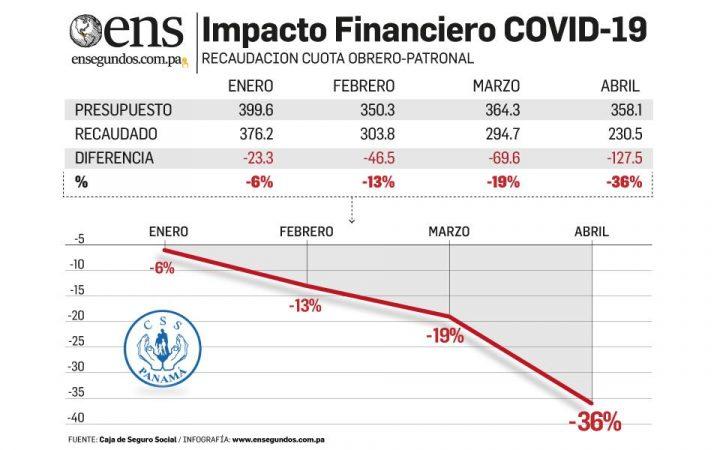 Efecto Covid-19: La CSS recaudó $197 millones menos entre marzo y abril