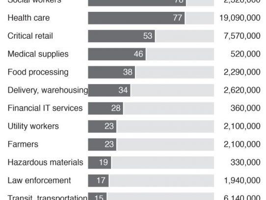 Cómo millones de mujeres se convirtieron en las trabajadoras más esenciales de Estados Unidos