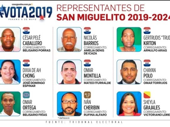 San Miguelito reelige a la mayoría de sus representantes de corregimiento
