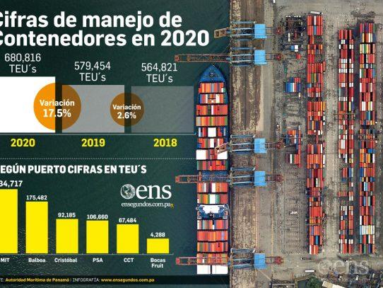 Crecimiento de 17.5% en movimiento de carga portuaria