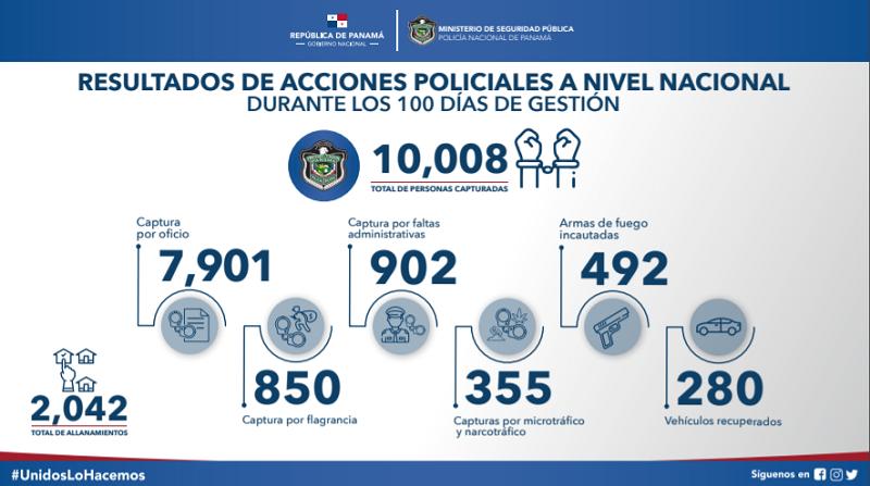 Policía: Más de 10 mil aprehendidos durante primeros 100 días de gobierno