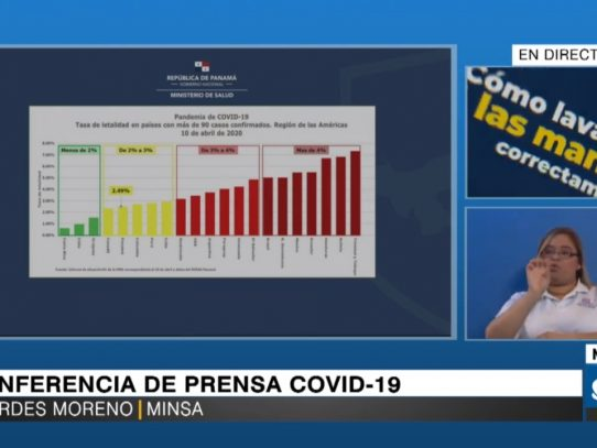 Panamá suma 79 defunciones y 3,234 casos positivos de Covid-19