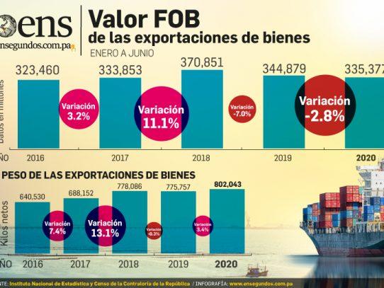 Exportaciones se contraen en 2.8% tras el duro impacto de la pandemia