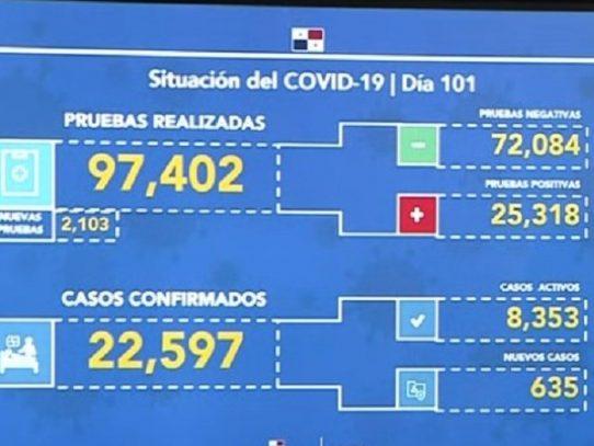 Panamá reporta 470 fallecidos y 635 nuevos casos por Covid-19