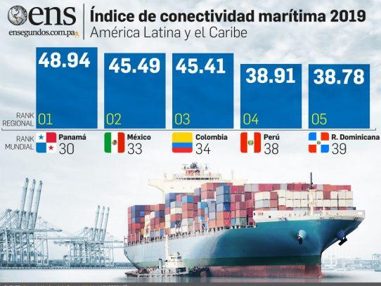 Naciones Unidas afirma que puertos panameños son los mejores conectados de América