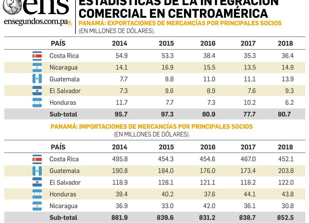 Panamá y los resultados de la integración centroamericana