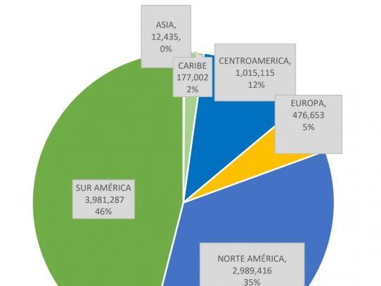 Sudamérica encabeza movimiento de pasajeros por el aeropuerto de Tocumen
