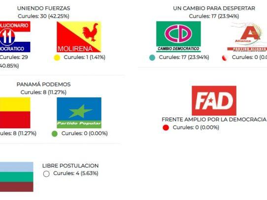 El PRD también fue mayoría en la Asamblea Nacional