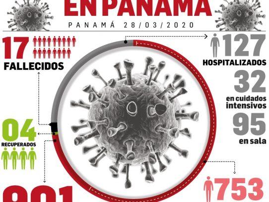 Panamá registra 115 nuevos casos positivos por Covid-19