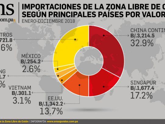 China, el mayor mercado de importaciones de la Zona Libre de Colón